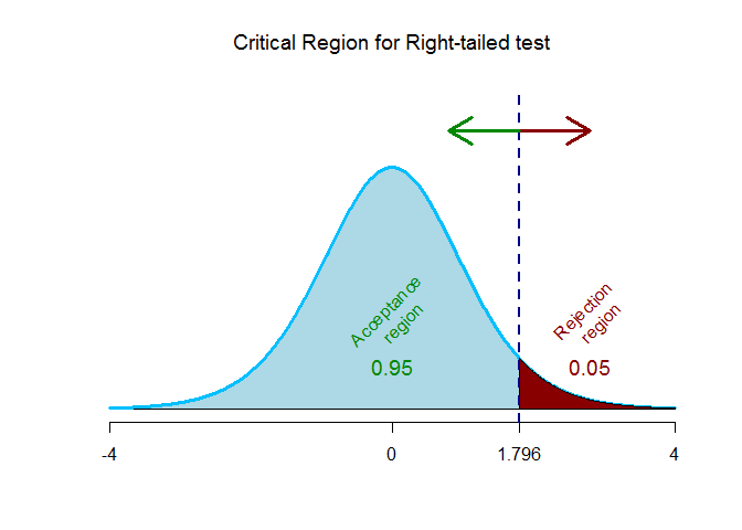 t-critical right-tailed