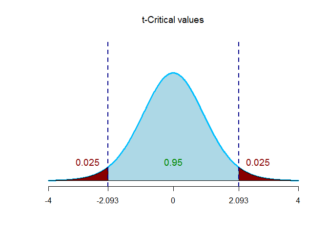 Critical values for t
