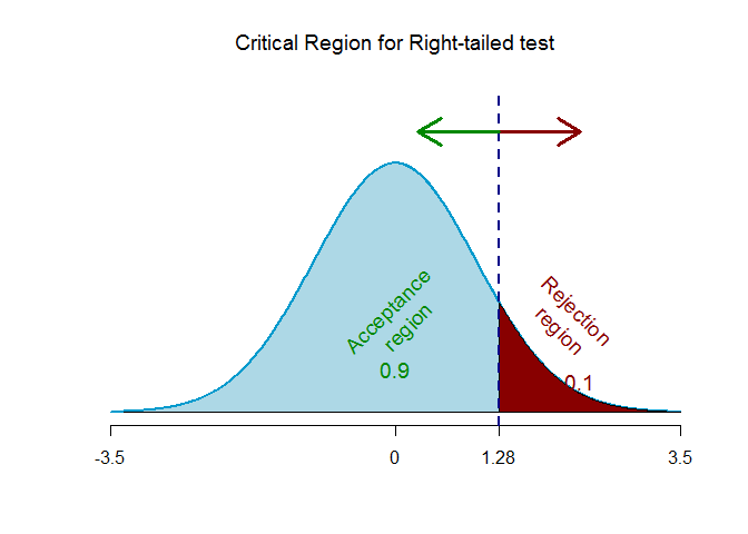 right-tailed z-critical region