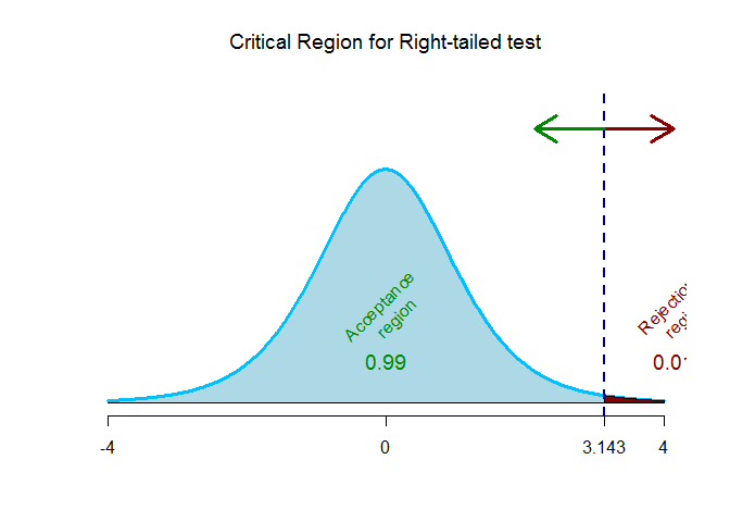 t-test right-tailed-critical region