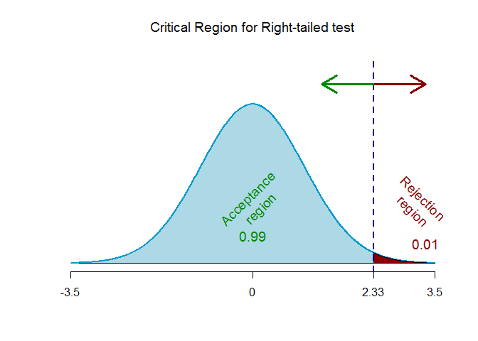 z-critical right-tailed 0.01