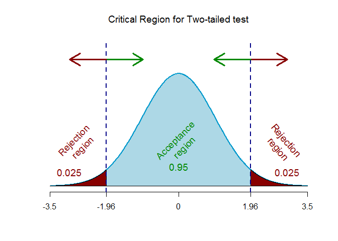 Z-critical region two-tailed