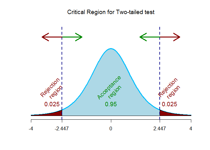 t-critical region two-tailed
