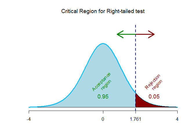 t-test critical region for right tailed test